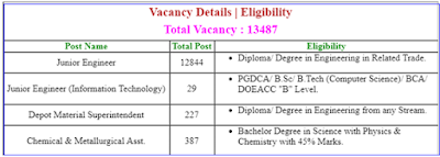 RRB JE Vacancy details in hindi