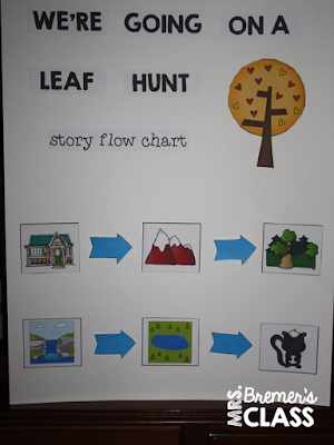 We're Going on a Leaf Hunt fall book study companion activities including an interactive anchor chart! Lots of fun fall themed literacy ideas and guided reading activities. Common Core aligned. K-2 #1stgrade #kindergarten #fall #bookstudy #picturebookactivities #literacy #guidedreading #bookstudies