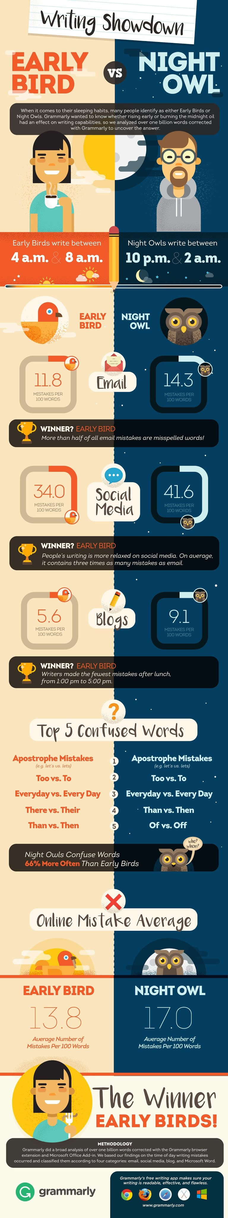 Analysis Shows We Write Better by Day #infographic