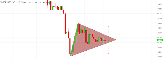 GBPUSD Triangle Pattern Breackout on Hourly Chart