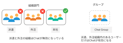 【Apps調査隊】グループを使用したサービス利用の制御方法について調査せよ