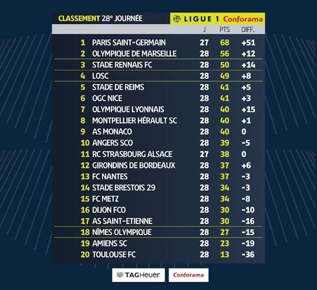 Prediksi Lyon vs Reims