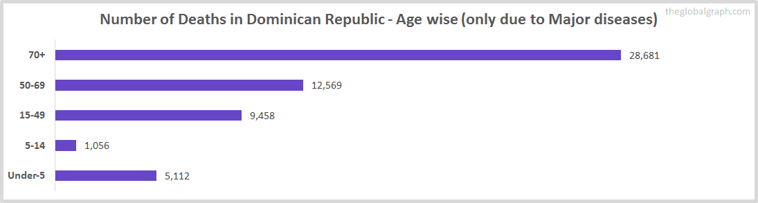 Number of Deaths in Dominican Republic - Age wise (only due to Major diseases)