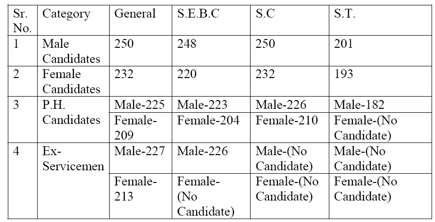 GPSC Class 1-2 Preliminary Exam, 2014 Revised result declared