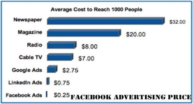 Facebook Advertising Price | How Facebook Ads Auction Works - Facebook Advertising
