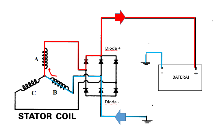 Cara kerja dioda (rectifier) pada alternator