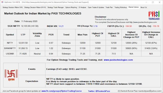 Indian Market Outlook: Feb 11, 2020