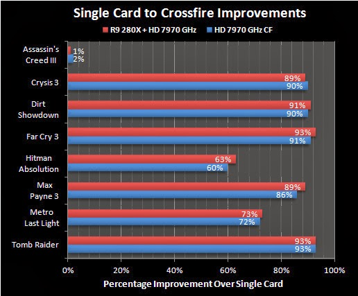 Amd Radeon R9 280x Compatible With Hd 7970 In Crossfire Mode The Tech Revolutionist