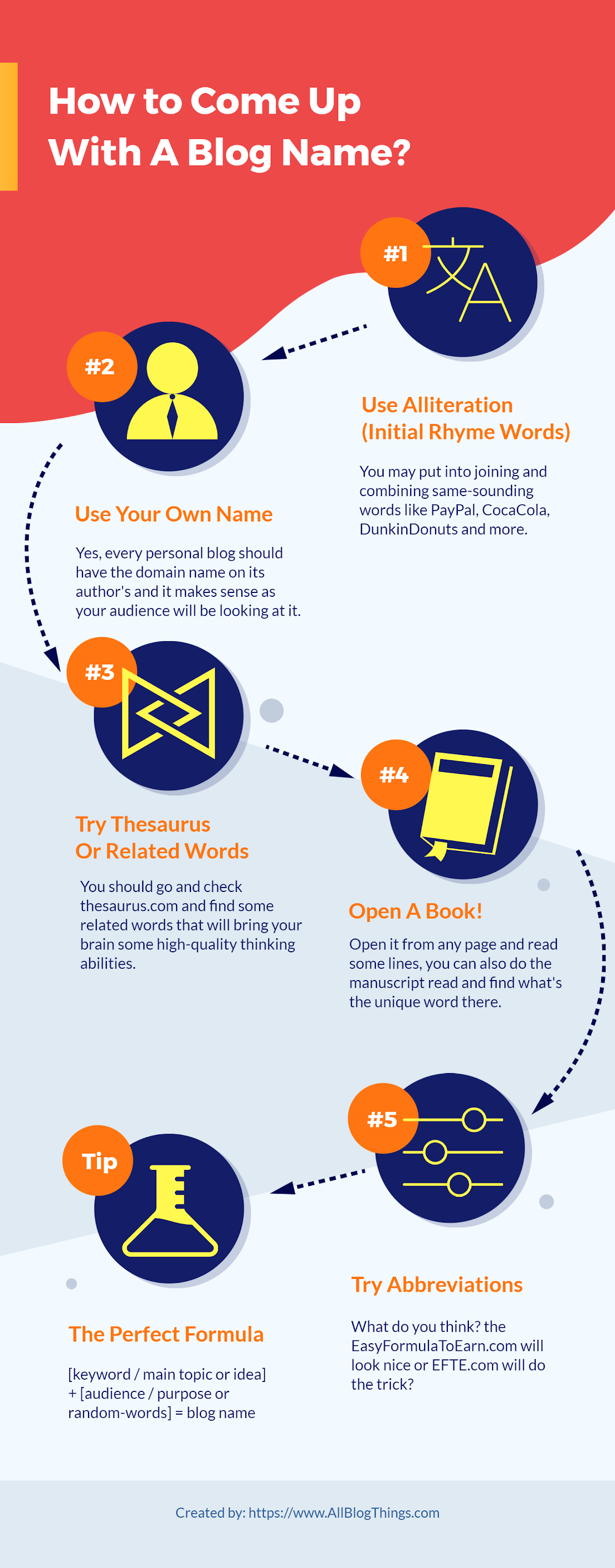 How To Come Up With A Blog Name (Infographic)