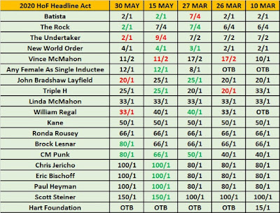 2020 WWE Hall of Fame Headliner Betting Update For May 31st 2019