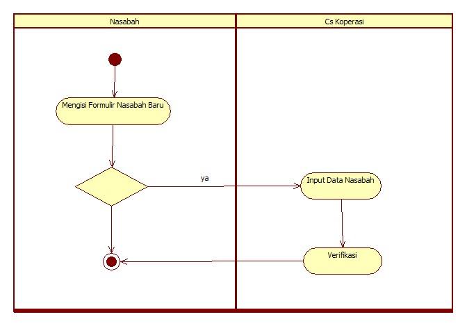 Activity diagram koperasi simpan pinjam activity diagram ccuart Gallery