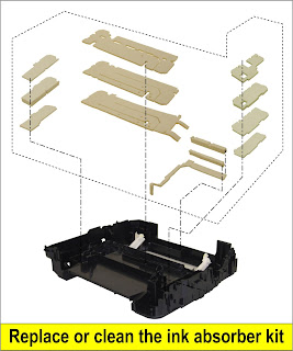 Replace or clean (wash and dry) the ink absorber kit