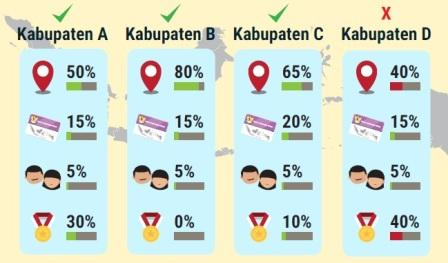Infografis PPDB tahun 2020 ini dibuat berdasar pada Permendikbud No. 44 Tahun 2019