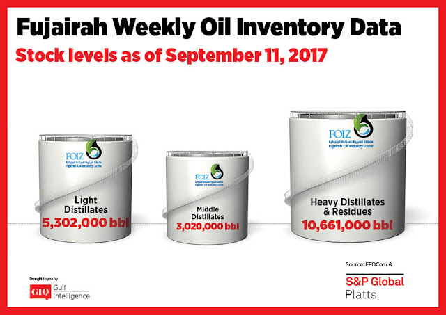 Chart Attribute: Fujairah Weekly Oil Inventory Data (as of Sep 11, 2017) / Source: The Gulf Intelligence
