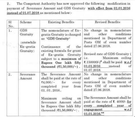 gds-gratuity-severance-amount-revision-paramnews