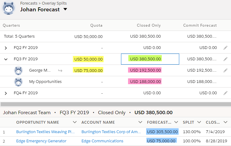 SimplySfdc com: Salesforce: Forecast with Opportunity Split