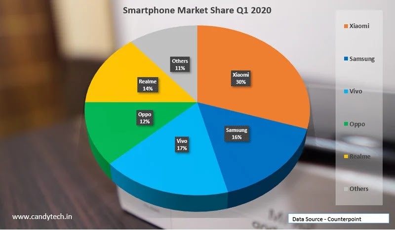 Online Marketing Trends: smartphone