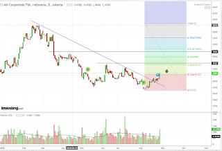 Perubahan trend saham AKRA