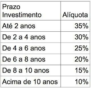 taxa IR previdencia PGBL VGBL
