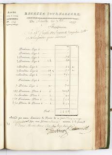 Copie numérique de la recette journalière du 20/09/1773 au théâtre de la Comédie-Française