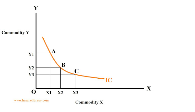 property-of-indifference-curve-1