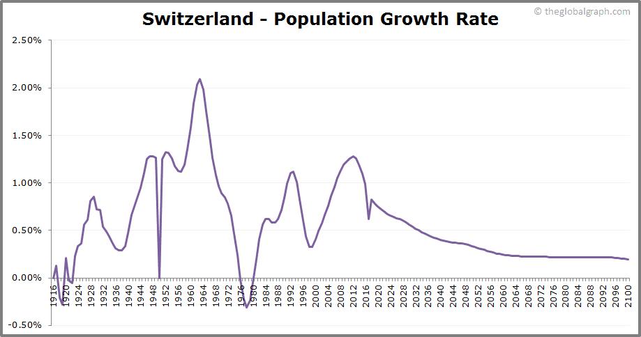 Switzerland  Population Growth Rate