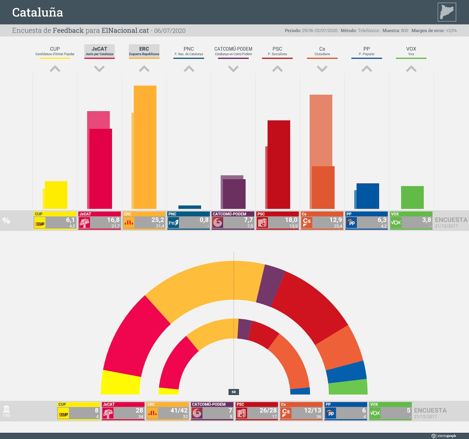Gráfico de la encuesta para elecciones autonómicas en Cataluña realizada por Feedback para ElNacional.cat, 6 de julio de 2020