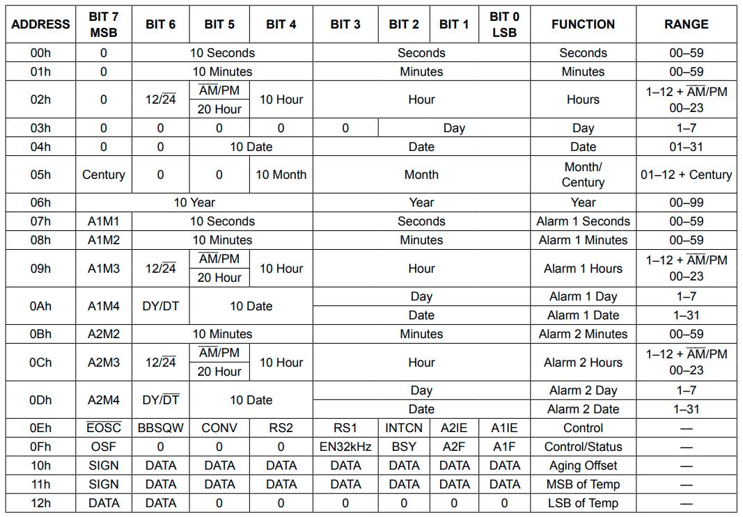 Cara Kerja I2C Komunikasi Serial + Program Dasar Arduino