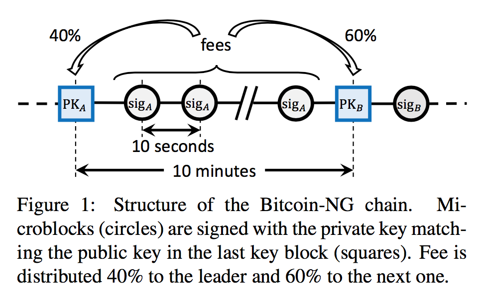bitcoin ng