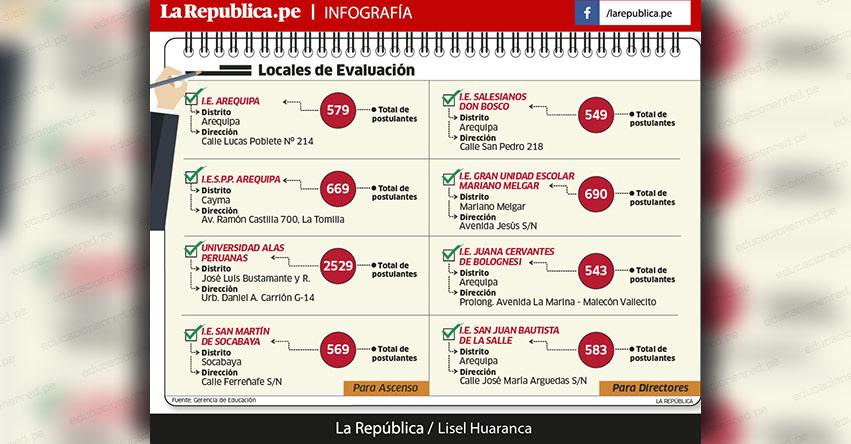 LISTA DE LOCALES PRUEBA NACIONAL: Cerca de 7 mil docentes de Arequipa buscan ascender, ser especialistas o directores