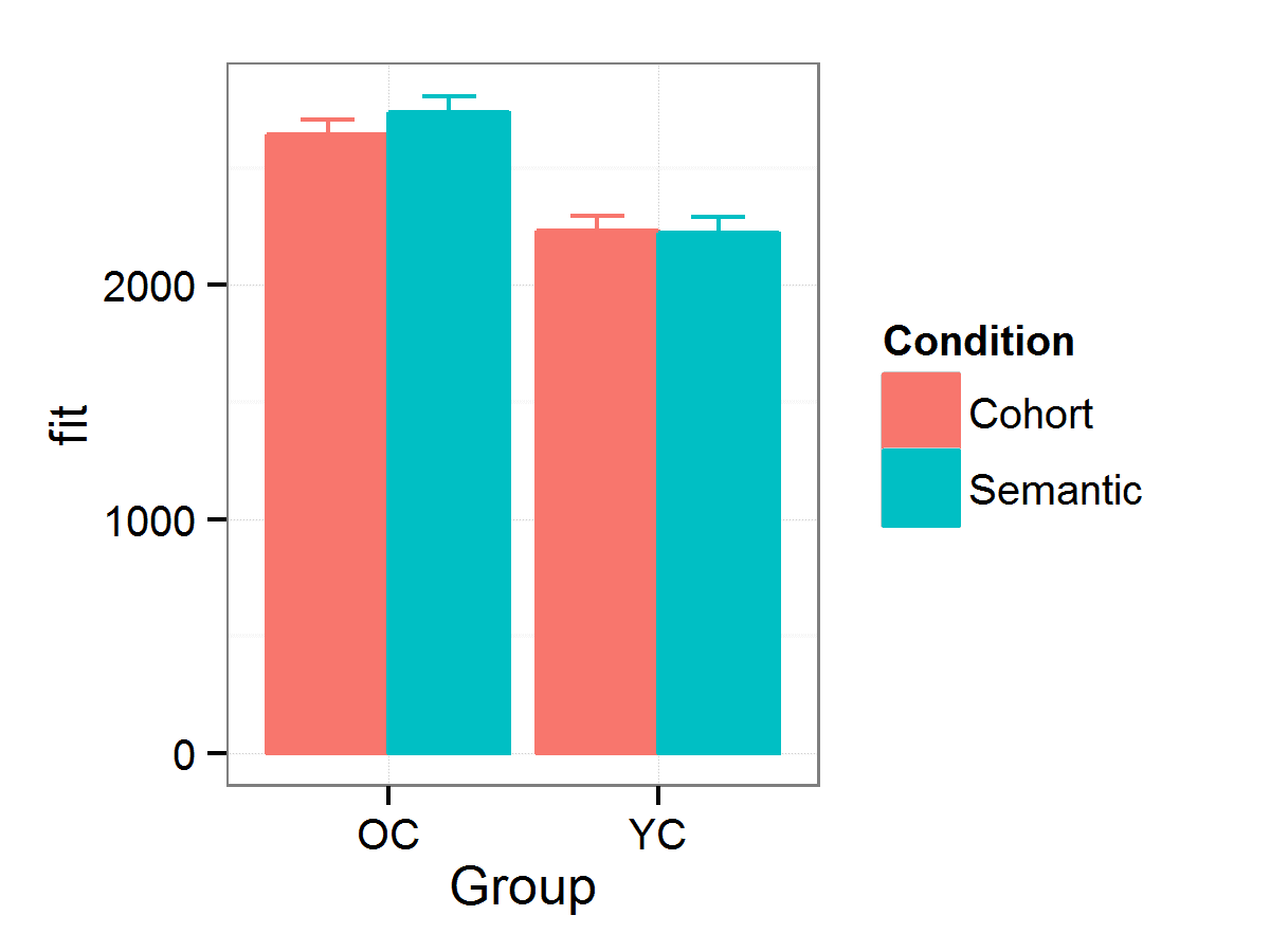 Plotting mixed-effects model results with effects package