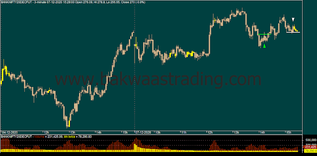 Day-Trading-BANKNIFTY-Price-Action_Chart