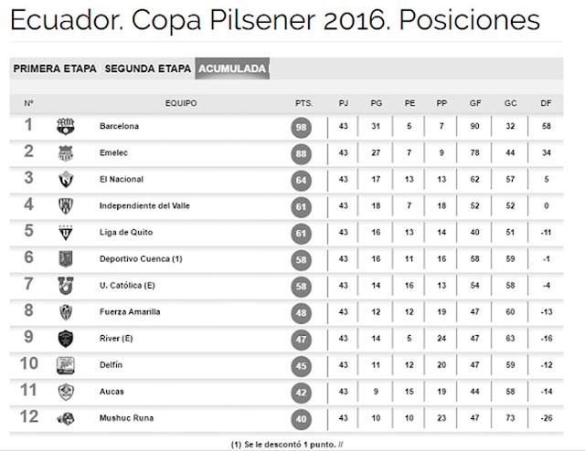 tabla posiciones 2016