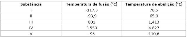 Observe a tabela que apresenta as temperaturas de fusão e de ebulição de algumas substâncias