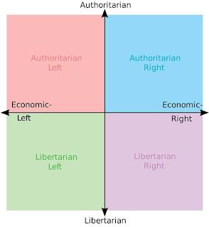 Kompas polityczny
