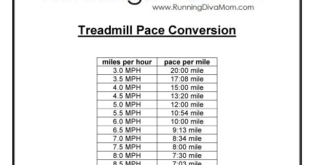 Running Diva Mom: Treadmill Pace Conversion Chart