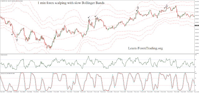 1 min forex scalping with slow Bollinger Bands