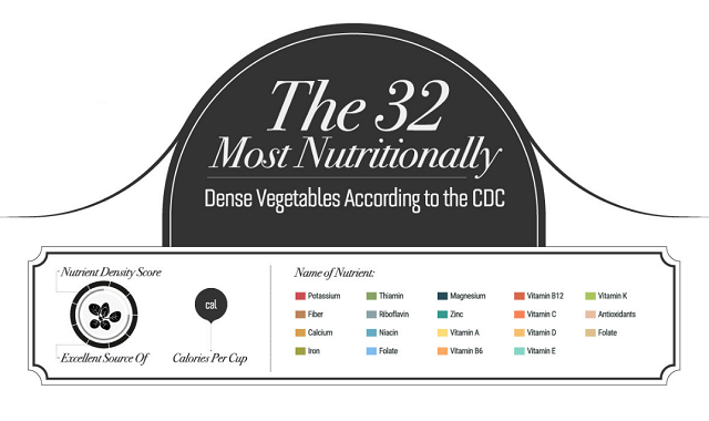 The 32 Most Nutritionally Dense Vegetables According to the CDC
