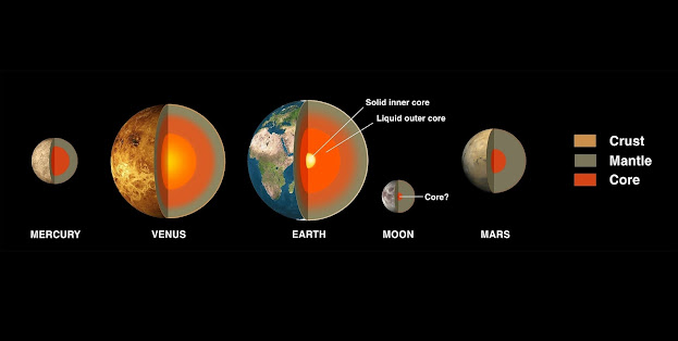 Interesting Facts of The Solar System