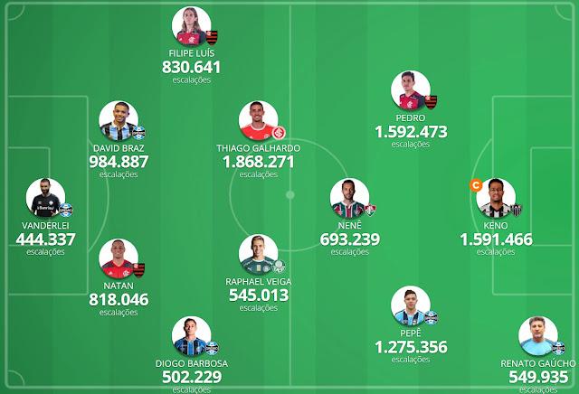 Seleção da Galera #14 - Cartola FC 2020