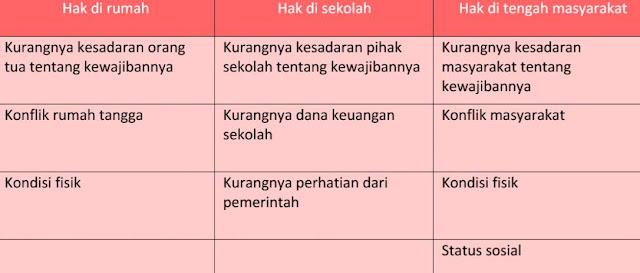 pengaruh hak di rumah sekolah Kunci Jawaban Buku Tematik Tema 3 Kelas 6 Halaman 11, 12, 13