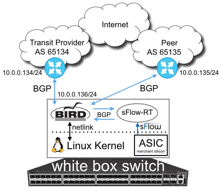 sFlow: Internet router using merchant silicon