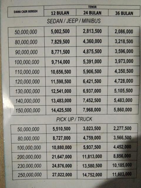 Estimasi pencairan pinjaman kredit jaminan BPKB Xenia 2011 ...