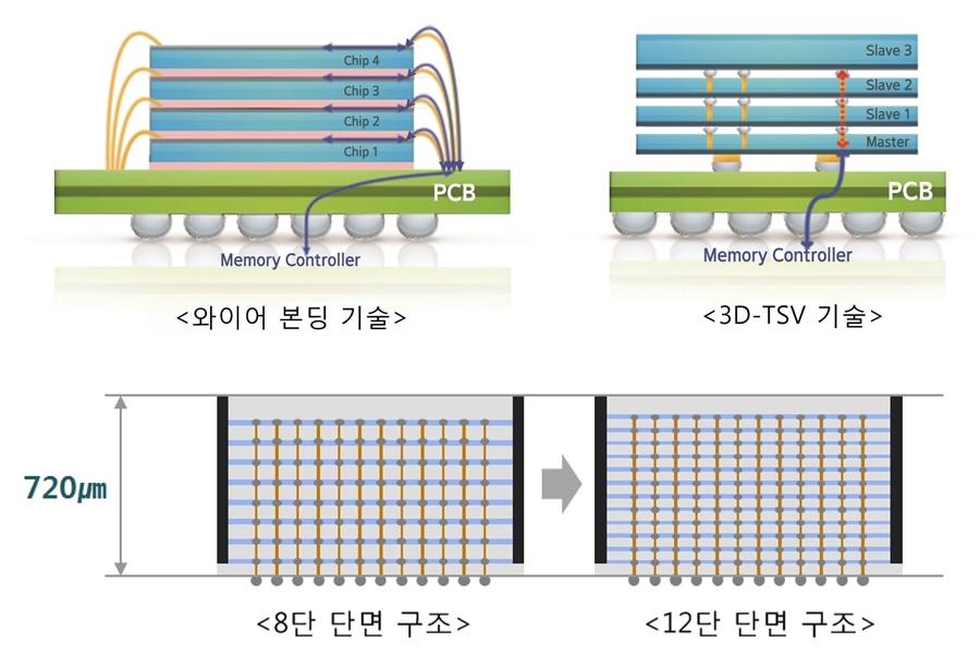 삼성전자, 업계 최초 '12단 3D-TSV(3차원 실리콘 관통전극)' 기술 개발