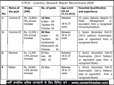 CITCO | Commis, Steward, Waiter Recruitment 2020