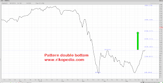 Sektor finance pattern double bottom
