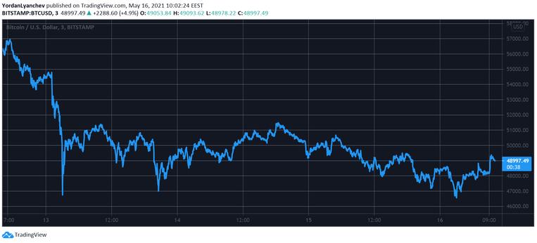 bitcoin usdt grafiği güncel