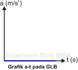 Grafik Hubungan Percepatan Terhadap Waktu (Grafik a-t) Pada GLB