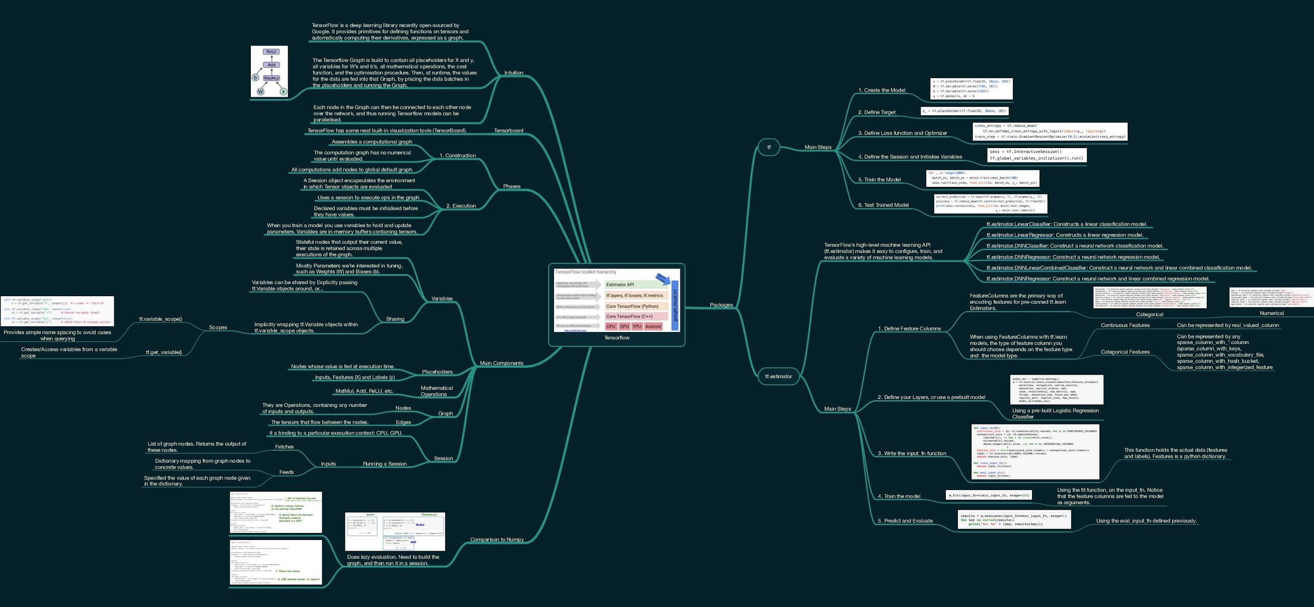 Tensorflow Roadmap - Deep Learning Roadmap 2021 (Github)