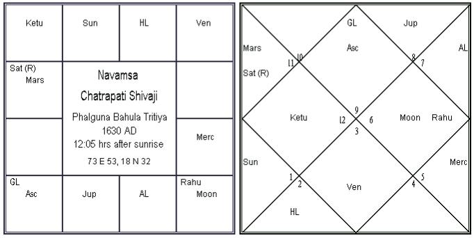 Kalpadruma Yoga in Chatrapati Shivaji Horoscope (D-9 Chart)